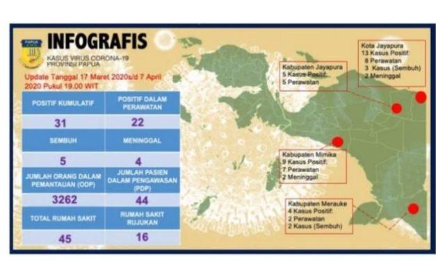 45 Kasus Positif Covid-19, Papua Naikkan Status dari Siaga Jadi Tanggap Darurat Corona